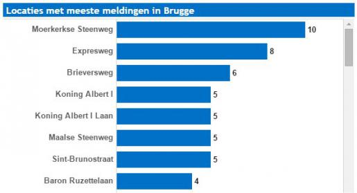 alcoholcontroles in brugge